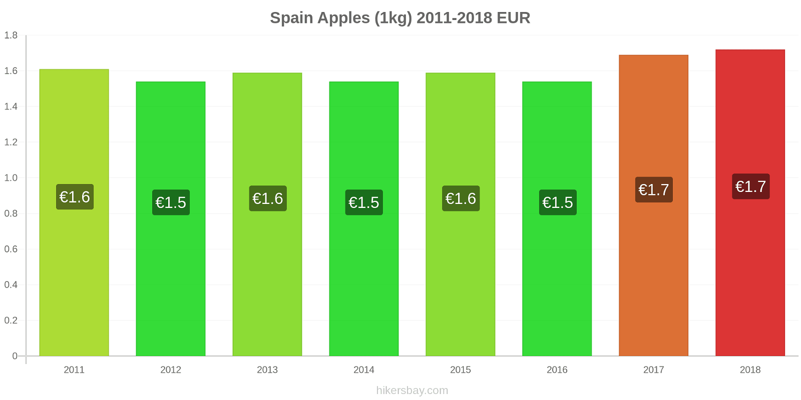 Spain price changes Apples (1kg) hikersbay.com