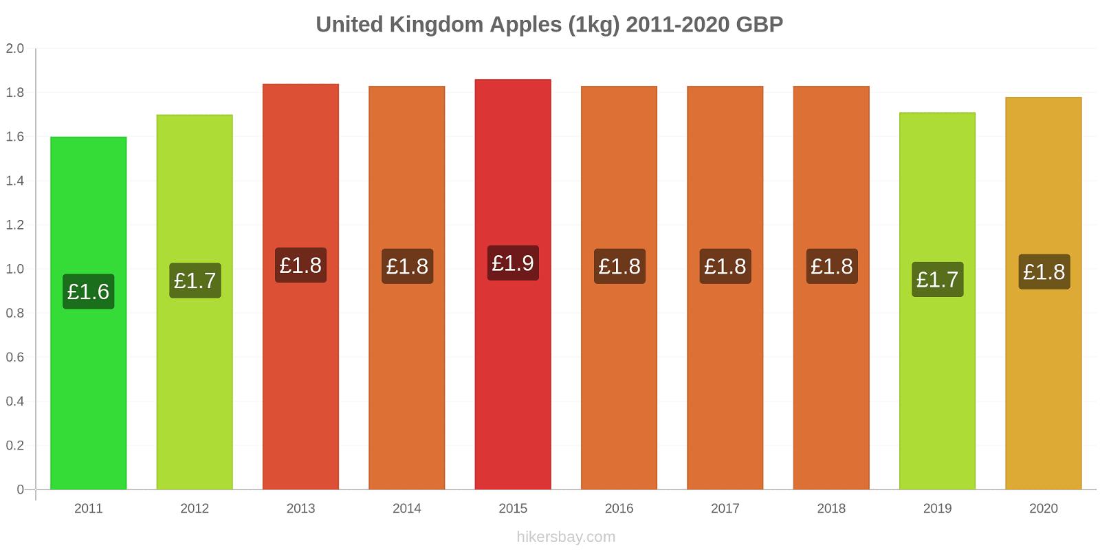 United Kingdom price changes Apples (1kg) hikersbay.com