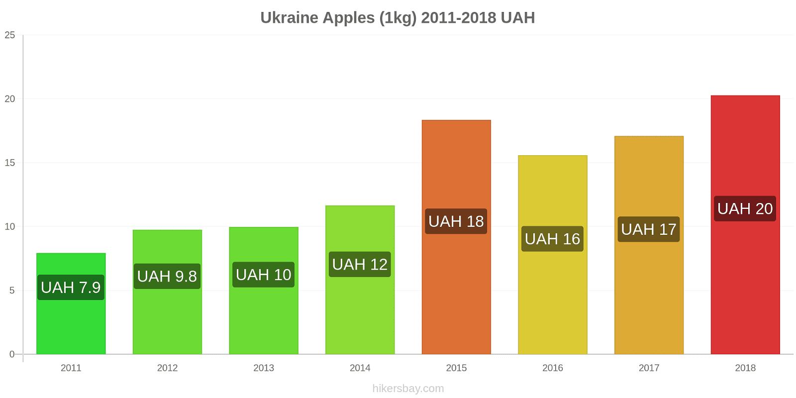 Ukraine price changes Apples (1kg) hikersbay.com