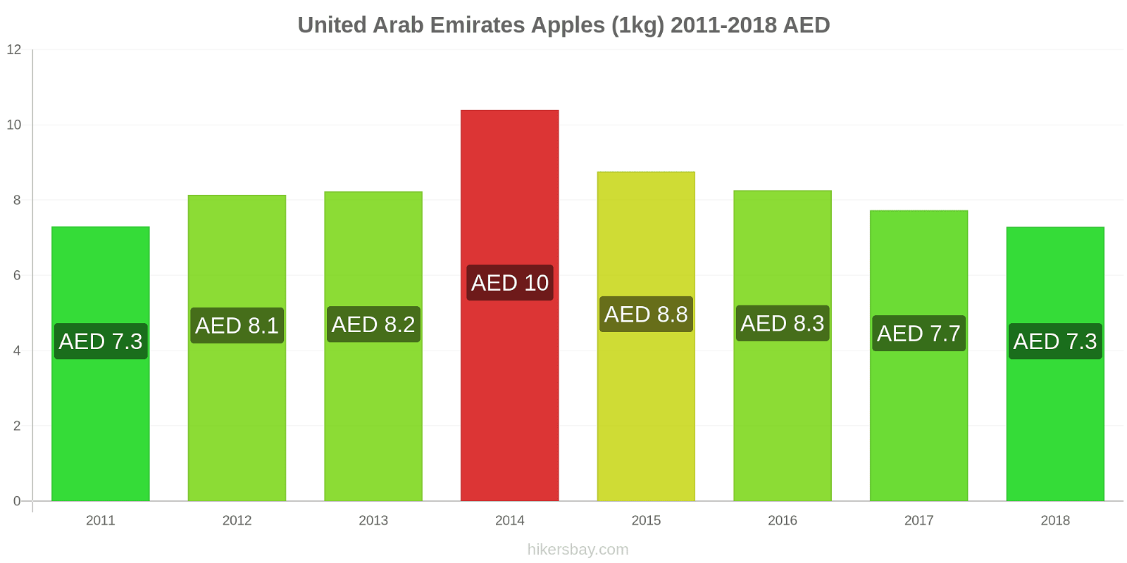 United Arab Emirates price changes Apples (1kg) hikersbay.com