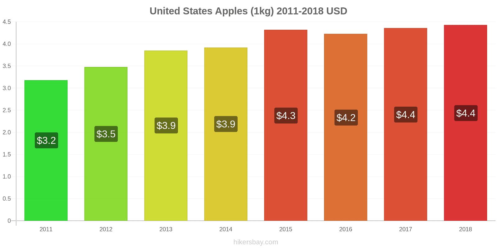 United States price changes Apples (1kg) hikersbay.com