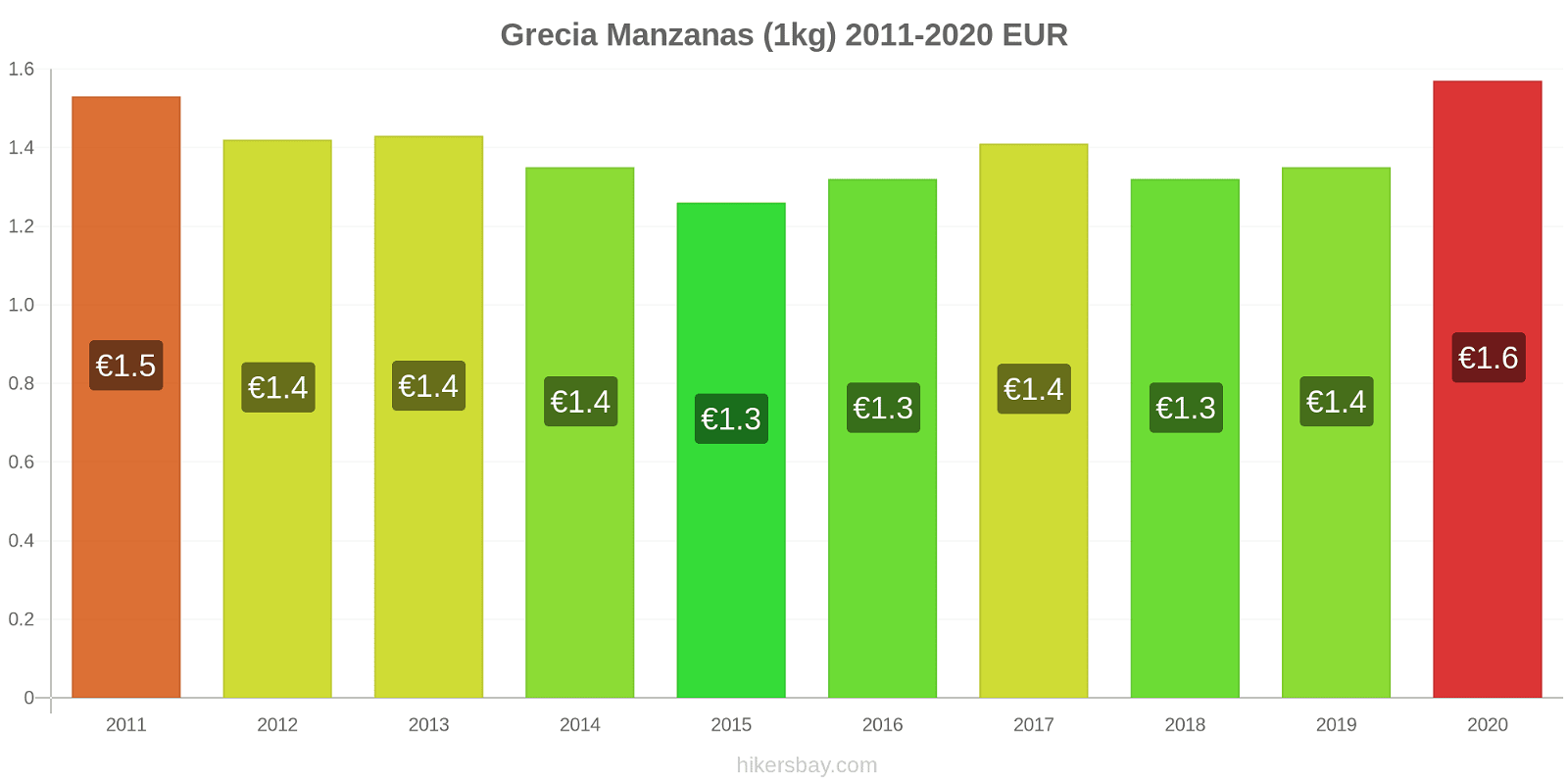 Grecia cambios de precios Manzanas (1kg) hikersbay.com