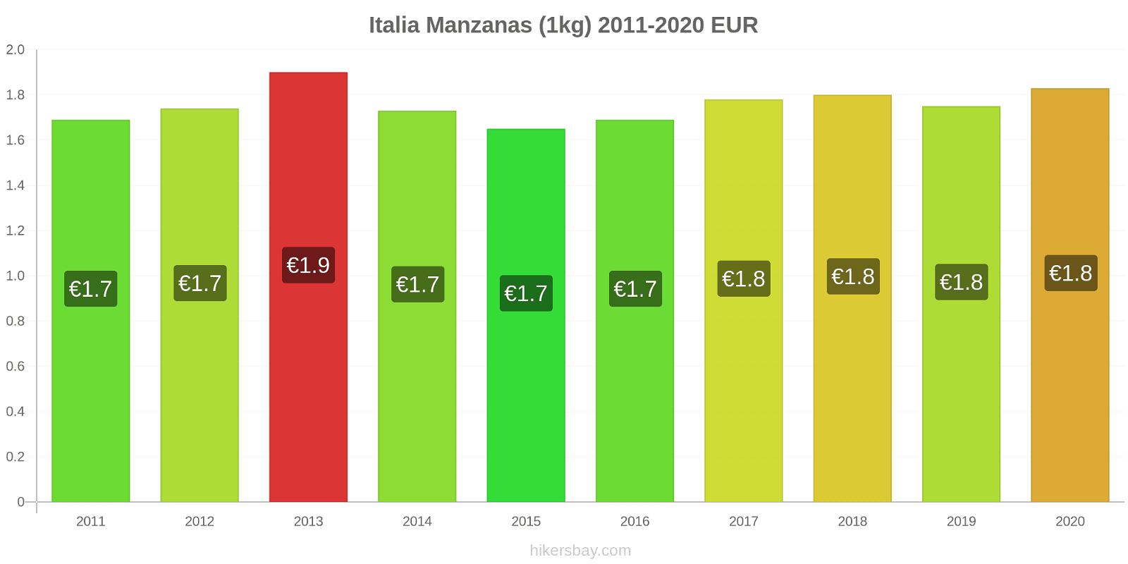 Italia cambios de precios Manzanas (1kg) hikersbay.com