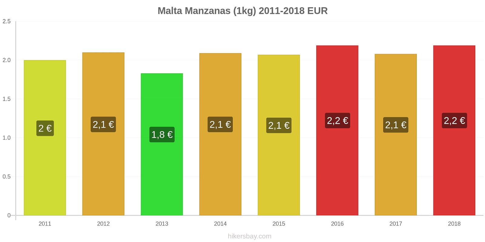 Malta cambios de precios Manzanas (1kg) hikersbay.com