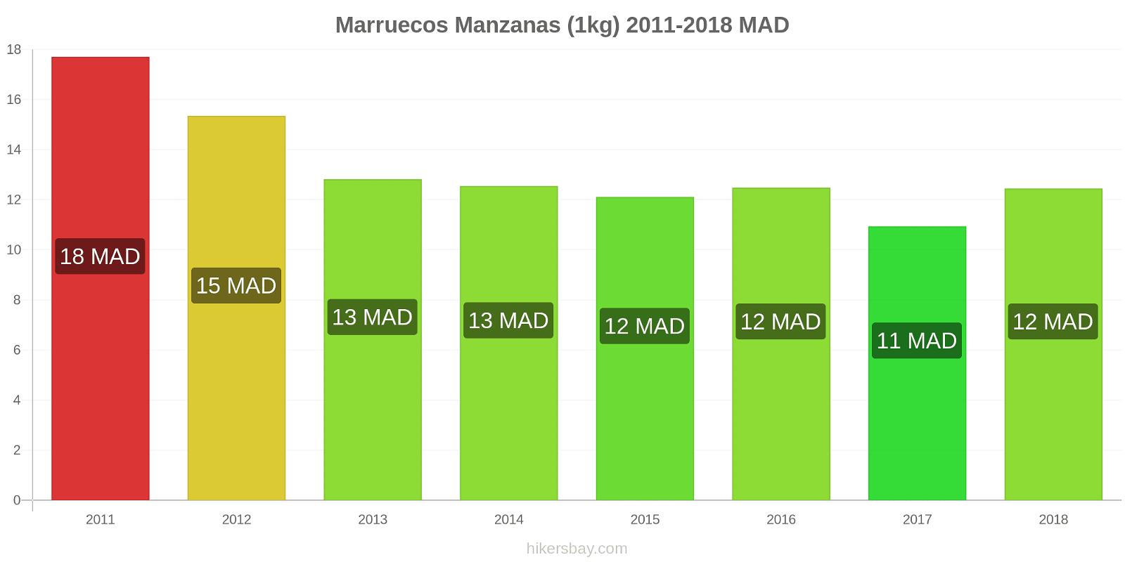 Marruecos cambios de precios Manzanas (1kg) hikersbay.com
