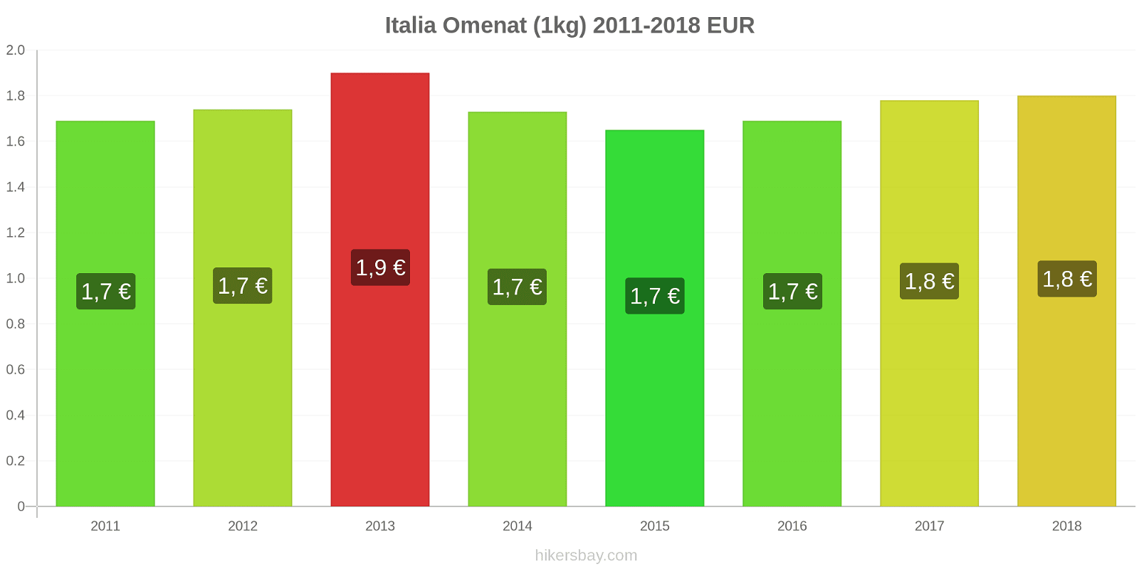 Italia hintojen muutokset Omenat (1kg) hikersbay.com