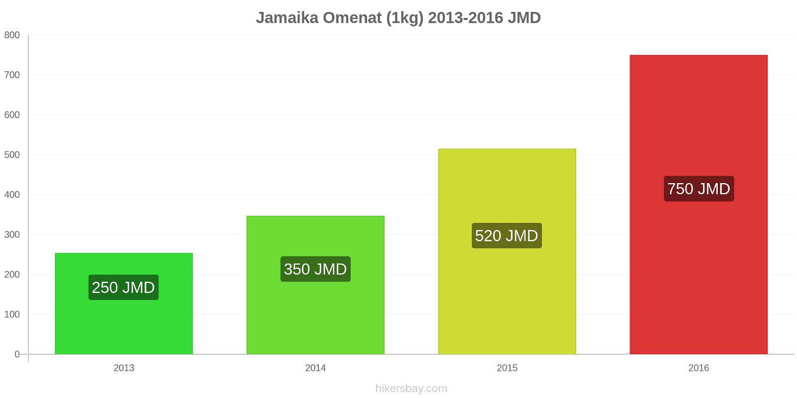 Jamaika hintojen muutokset Omenat (1kg) hikersbay.com