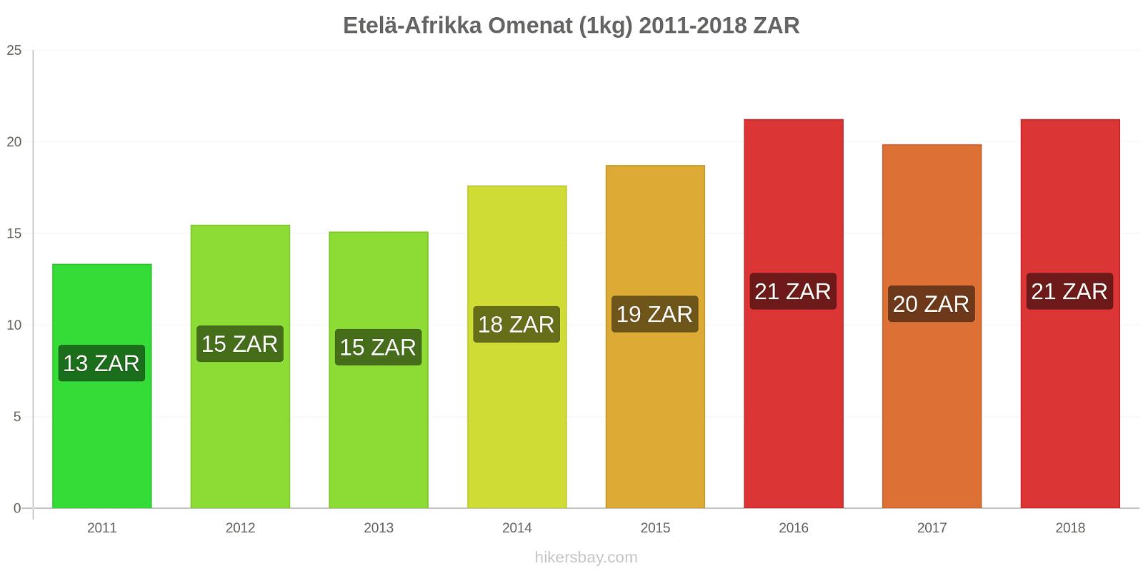 Etelä-Afrikka hintojen muutokset Omenat (1kg) hikersbay.com