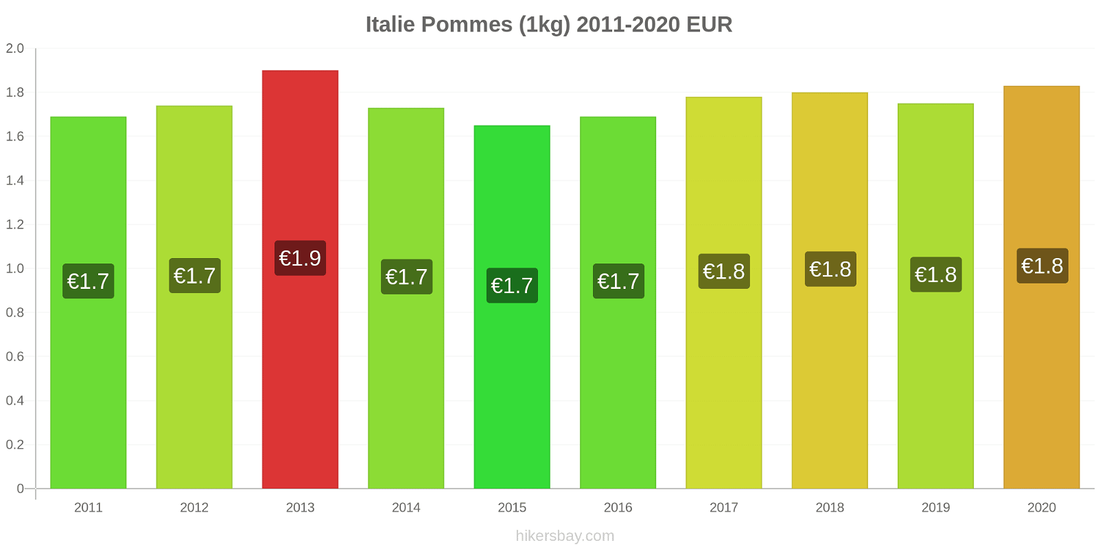 Italie changements de prix Pommes (1kg) hikersbay.com