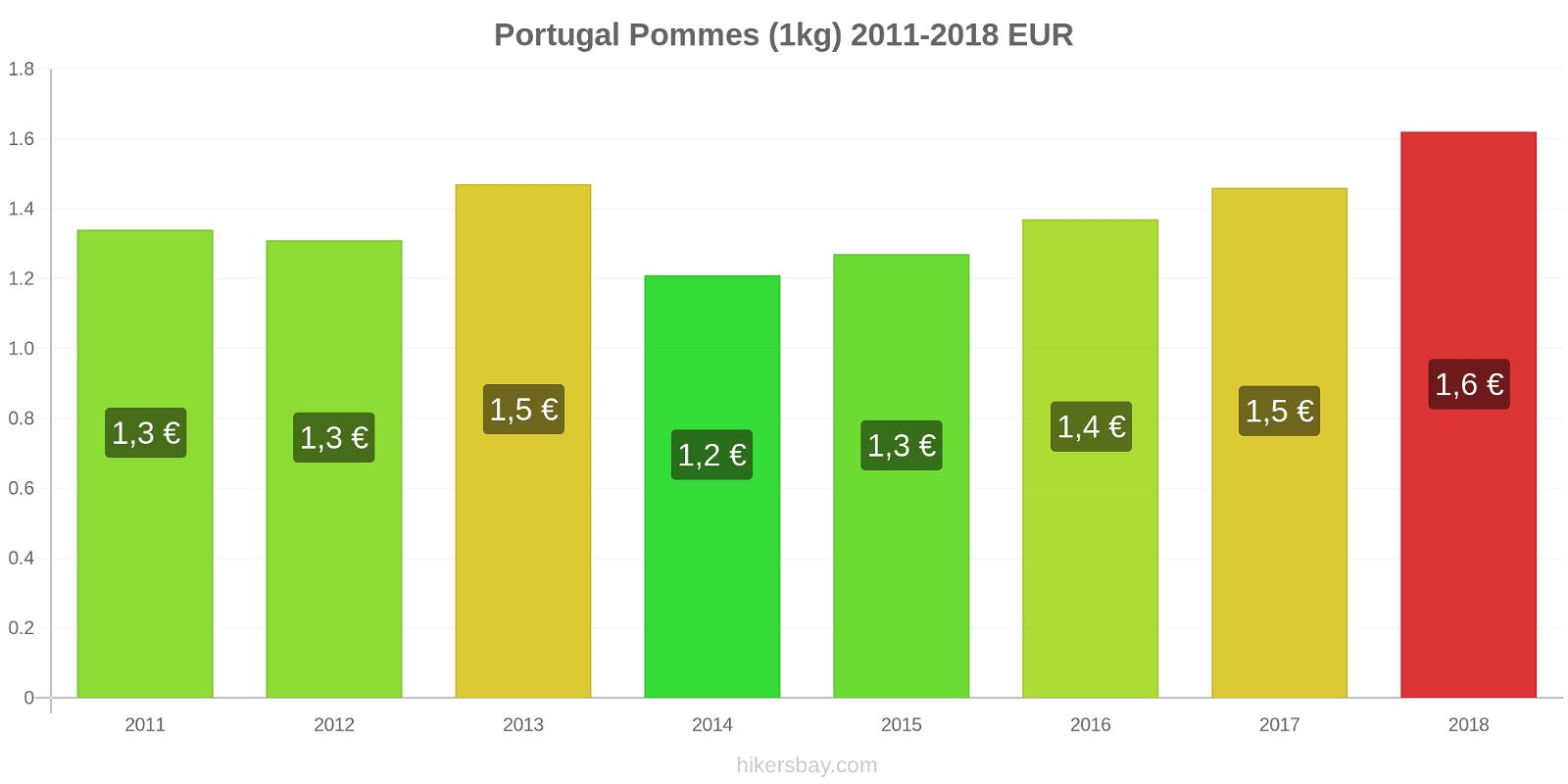 Portugal changements de prix Pommes (1kg) hikersbay.com