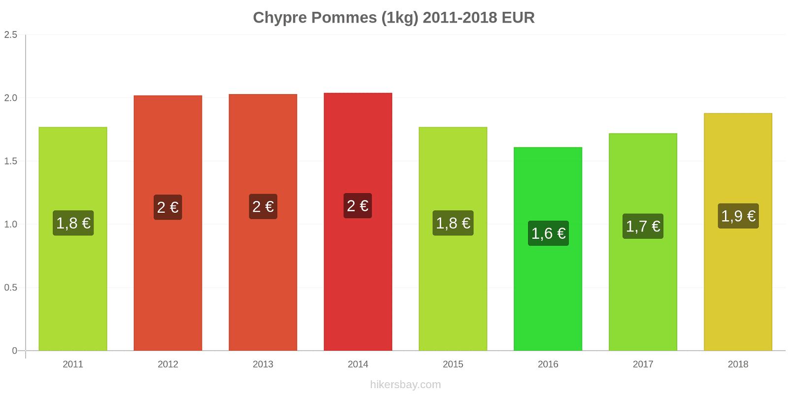 Chypre changements de prix Pommes (1kg) hikersbay.com