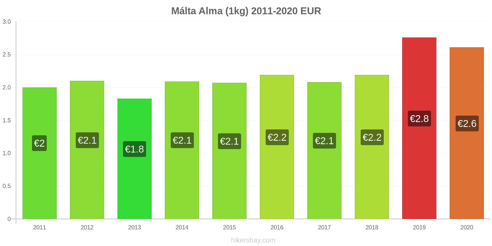 Málta árváltozások Alma (1kg) hikersbay.com