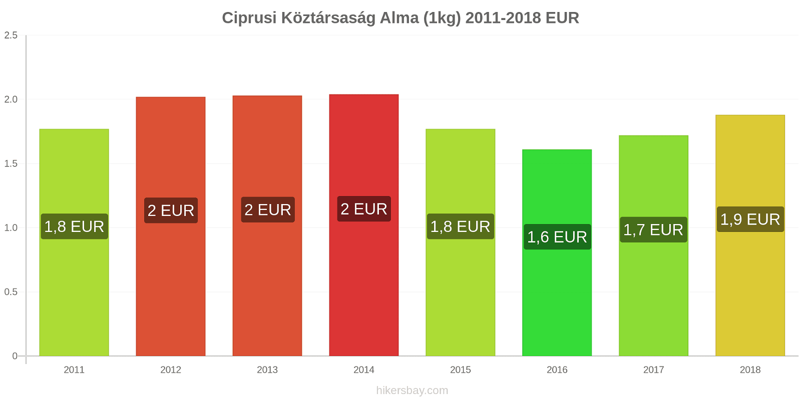 Ciprusi Köztársaság árváltozások Alma (1kg) hikersbay.com
