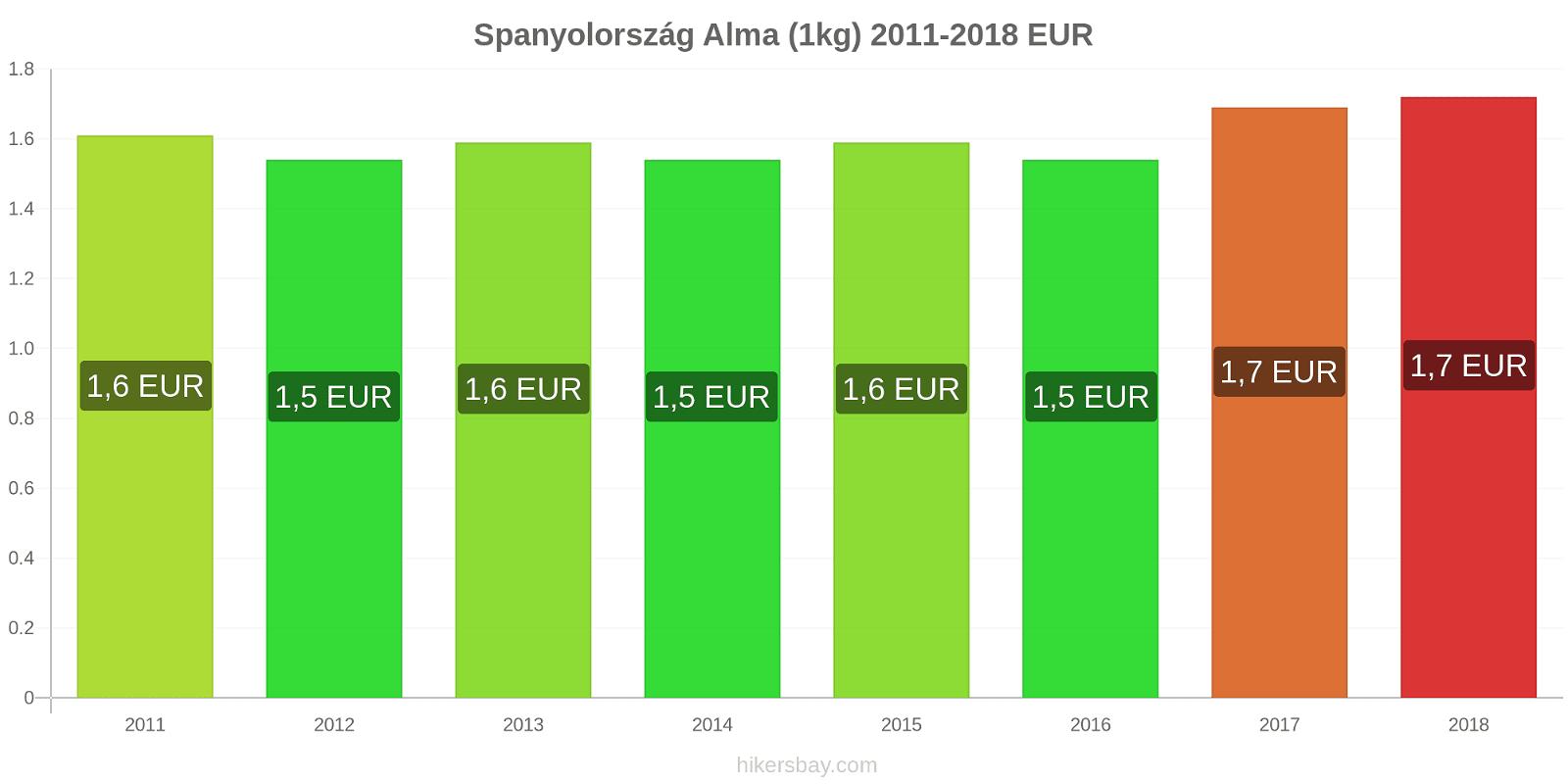 Spanyolország árváltozások Alma (1kg) hikersbay.com