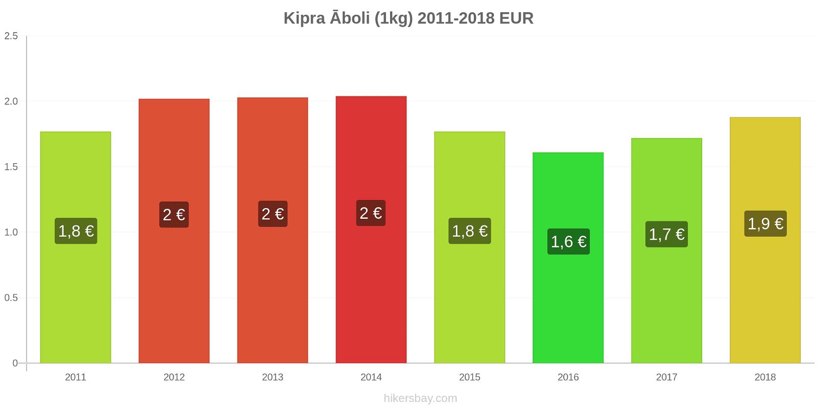 Kipra cenu izmaiņas Āboli (1kg) hikersbay.com