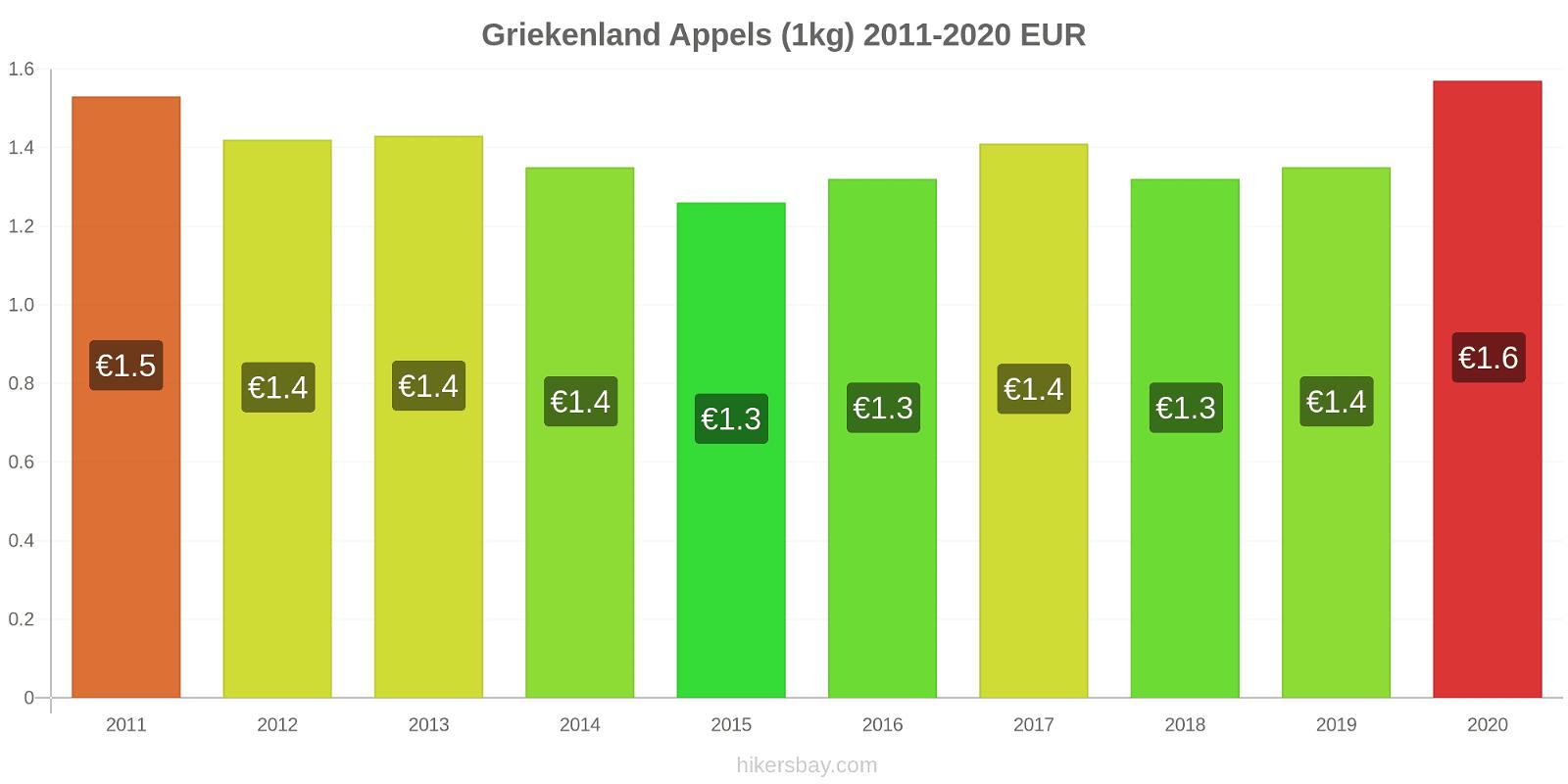 Griekenland prijswijzigingen Appels (1kg) hikersbay.com