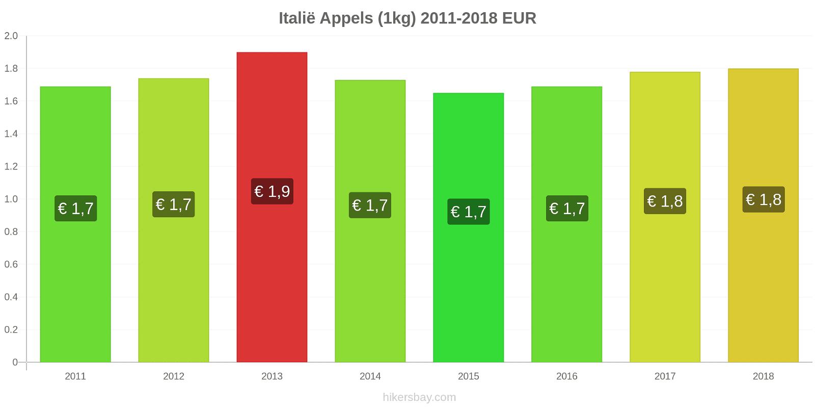 Italië prijswijzigingen Appels (1kg) hikersbay.com