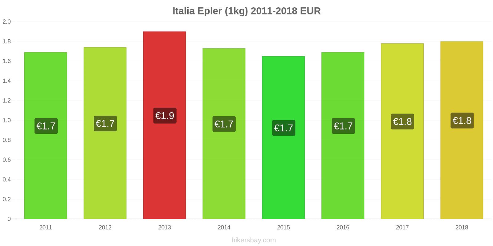 Italia prisendringer Epler (1kg) hikersbay.com