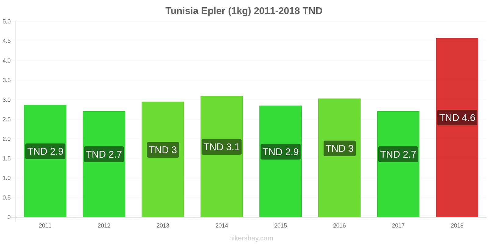 Tunisia prisendringer Epler (1kg) hikersbay.com