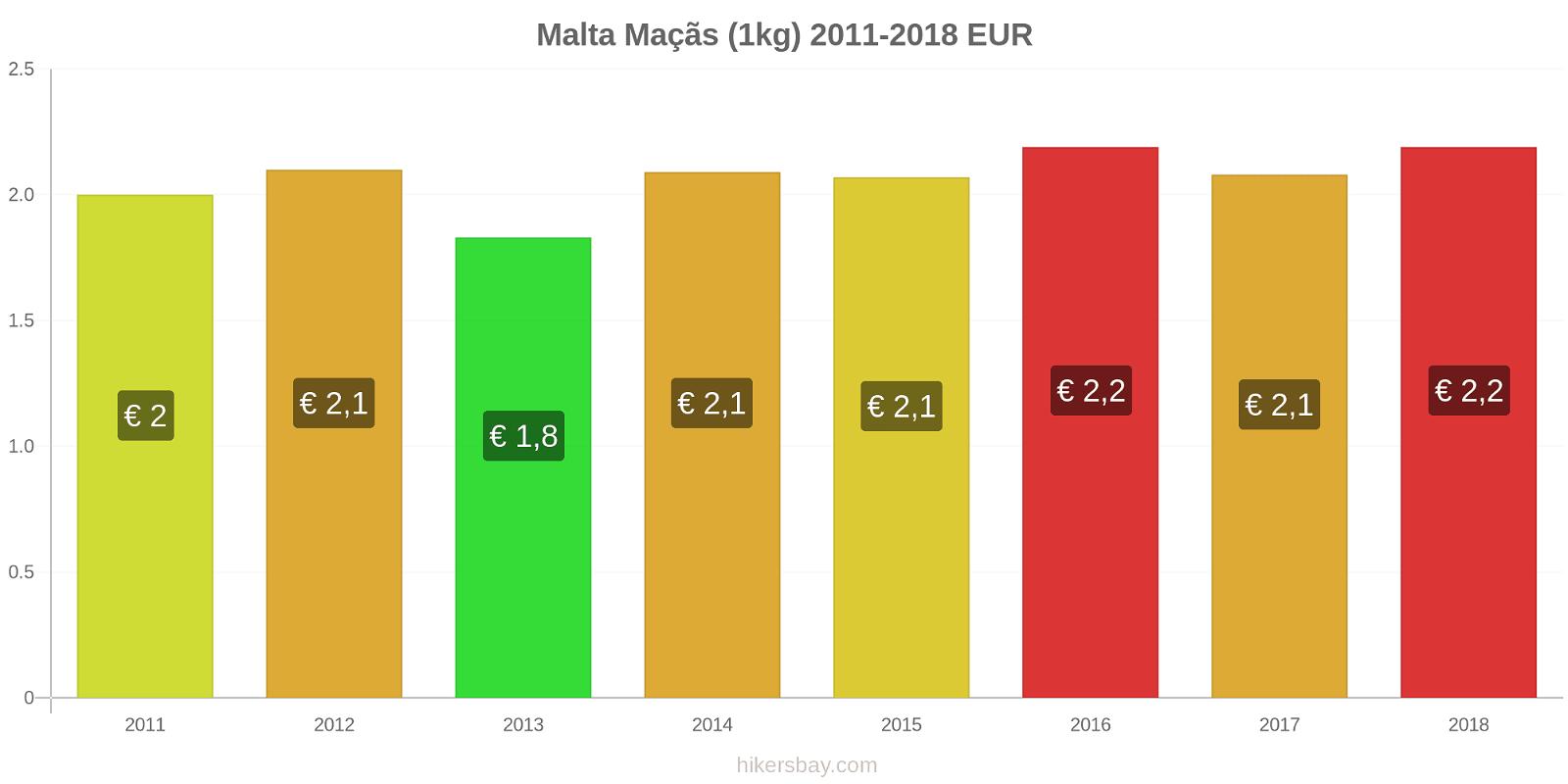 Malta variação de preço Maçãs (1kg) hikersbay.com