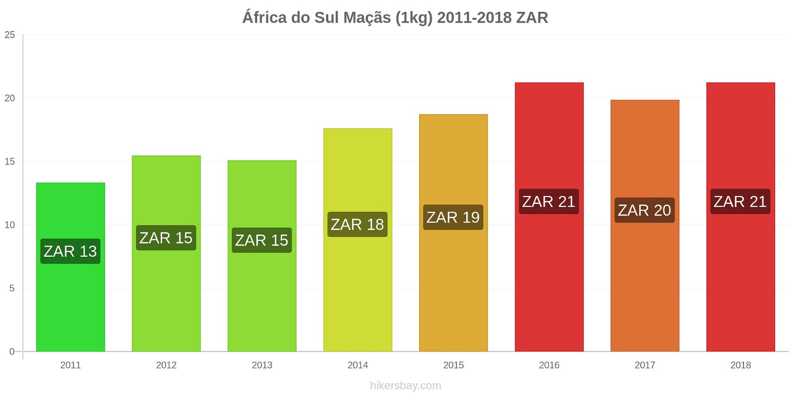 África do Sul variação de preço Maçãs (1kg) hikersbay.com