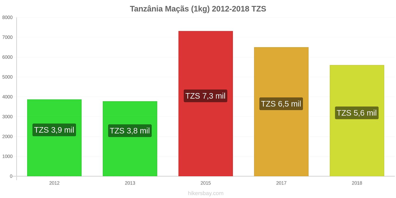 Tanzânia variação de preço Maçãs (1kg) hikersbay.com