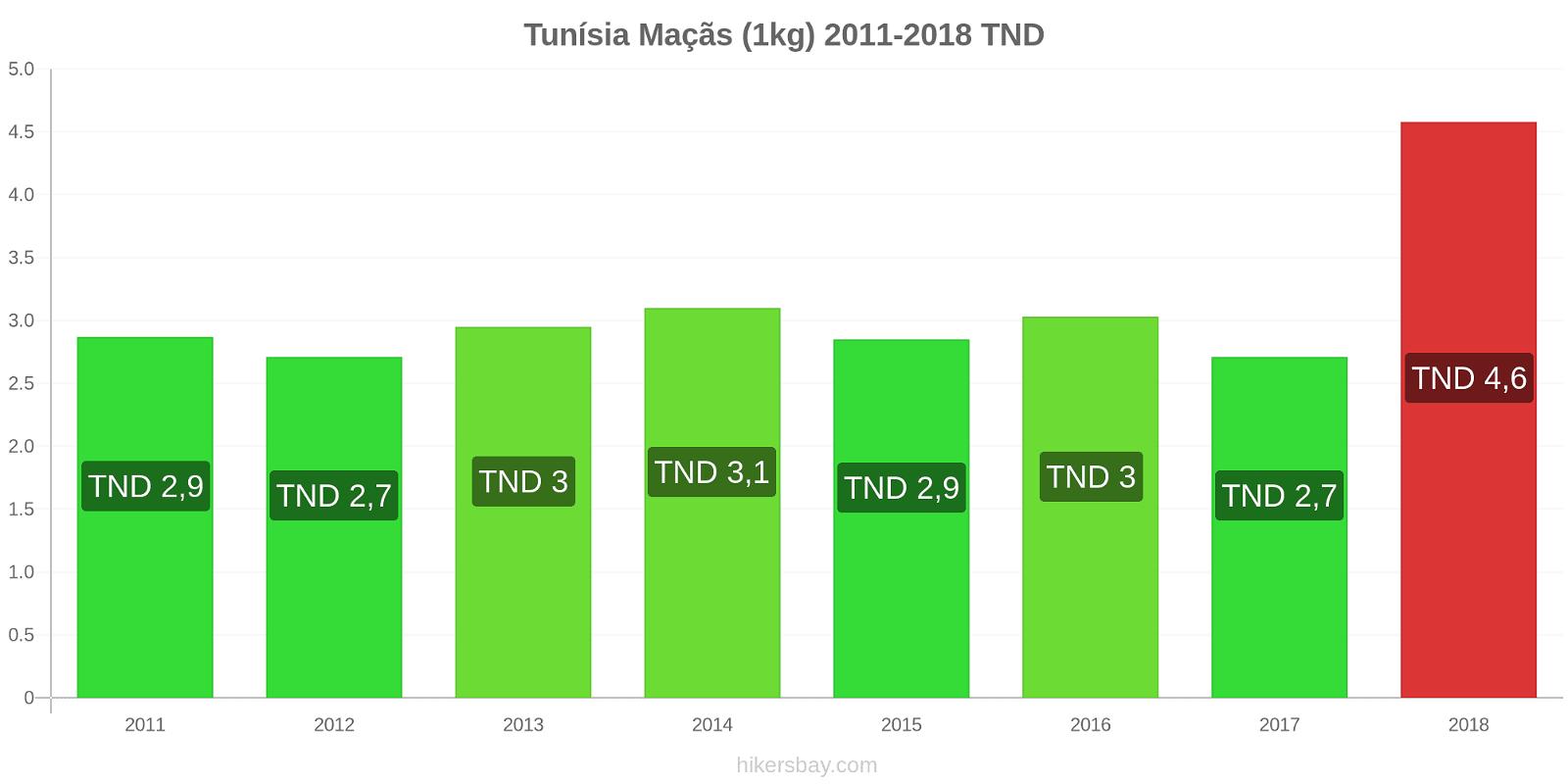 Tunísia variação de preço Maçãs (1kg) hikersbay.com