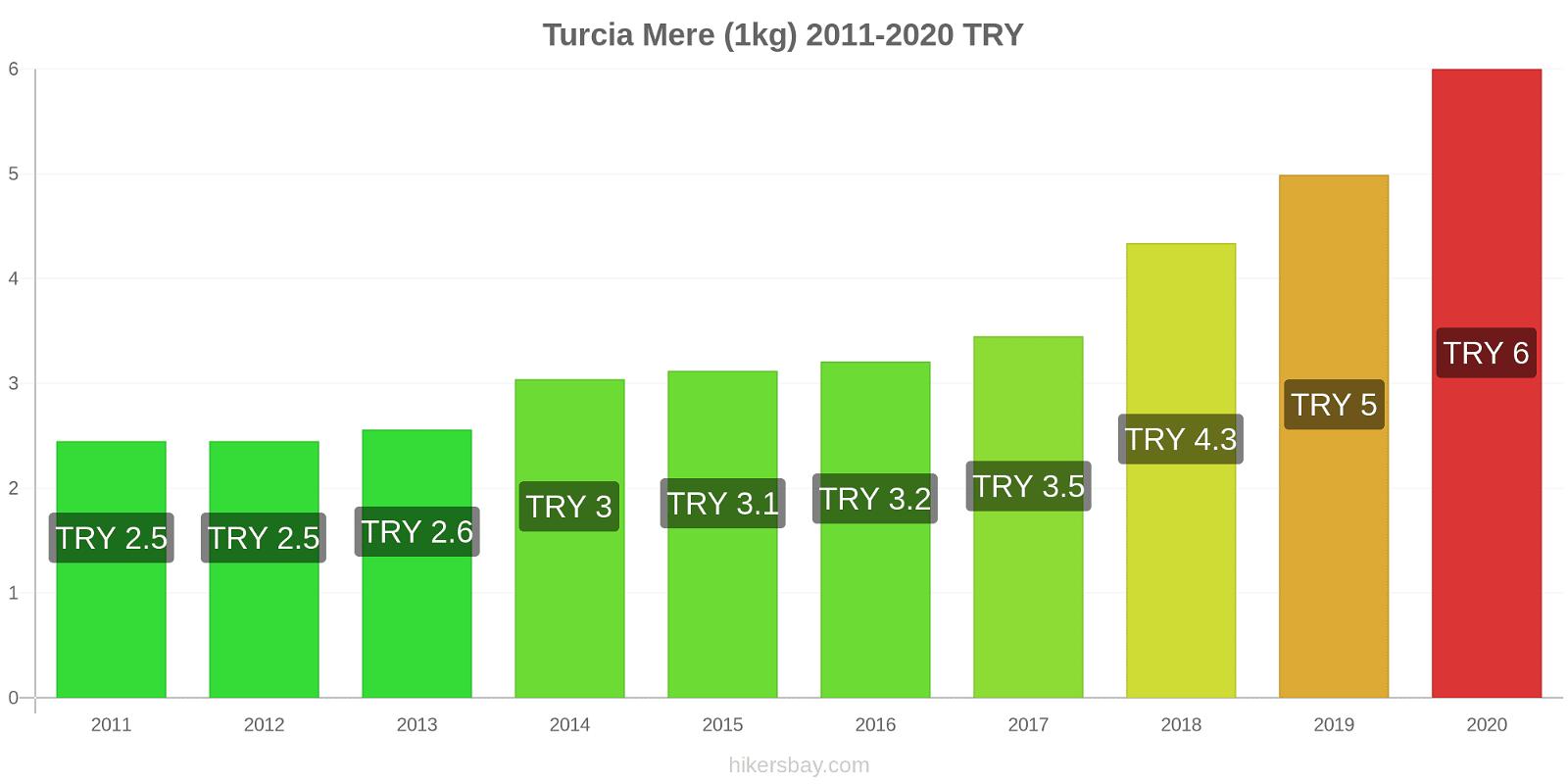Turcia modificări de preț Mere (1kg) hikersbay.com