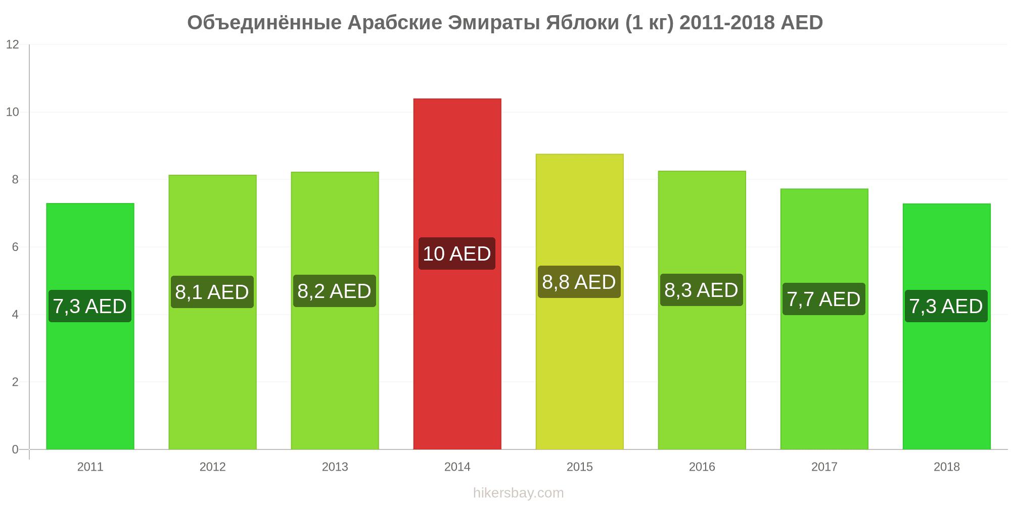 Цены в оаэ цены 2016 авиабилеты в дубай из москвы дешево