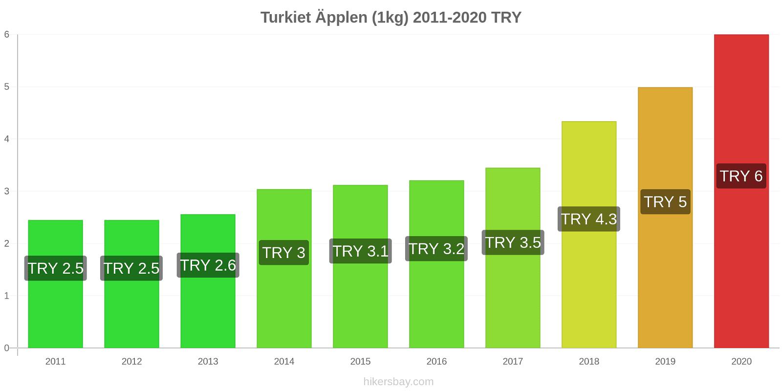 Turkiet prisförändringar Äpplen (1kg) hikersbay.com