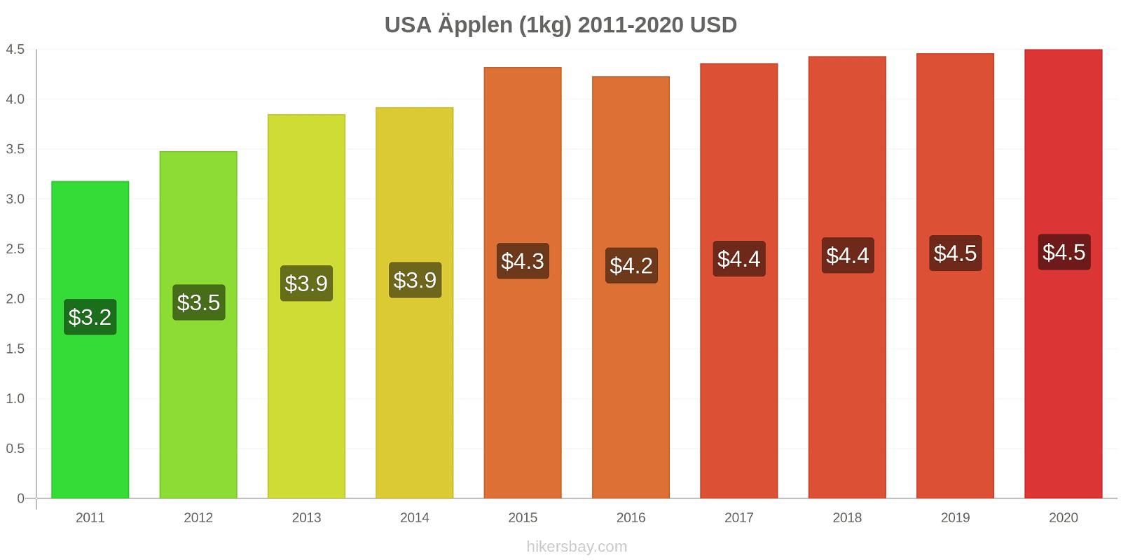 USA prisförändringar Äpplen (1kg) hikersbay.com