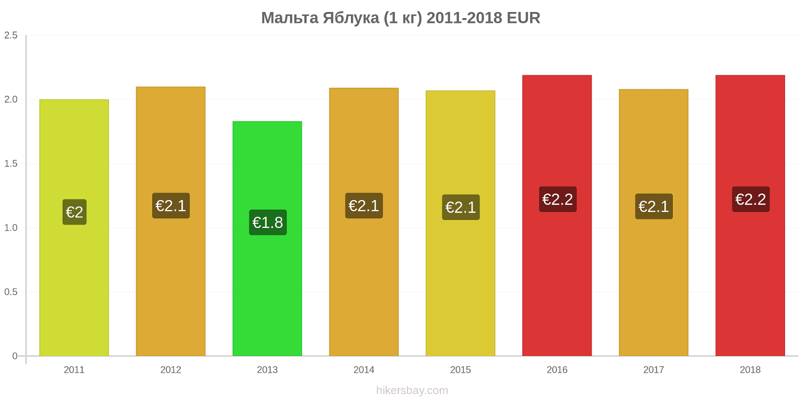 Мальта зміни цін Яблука (1 кг) hikersbay.com