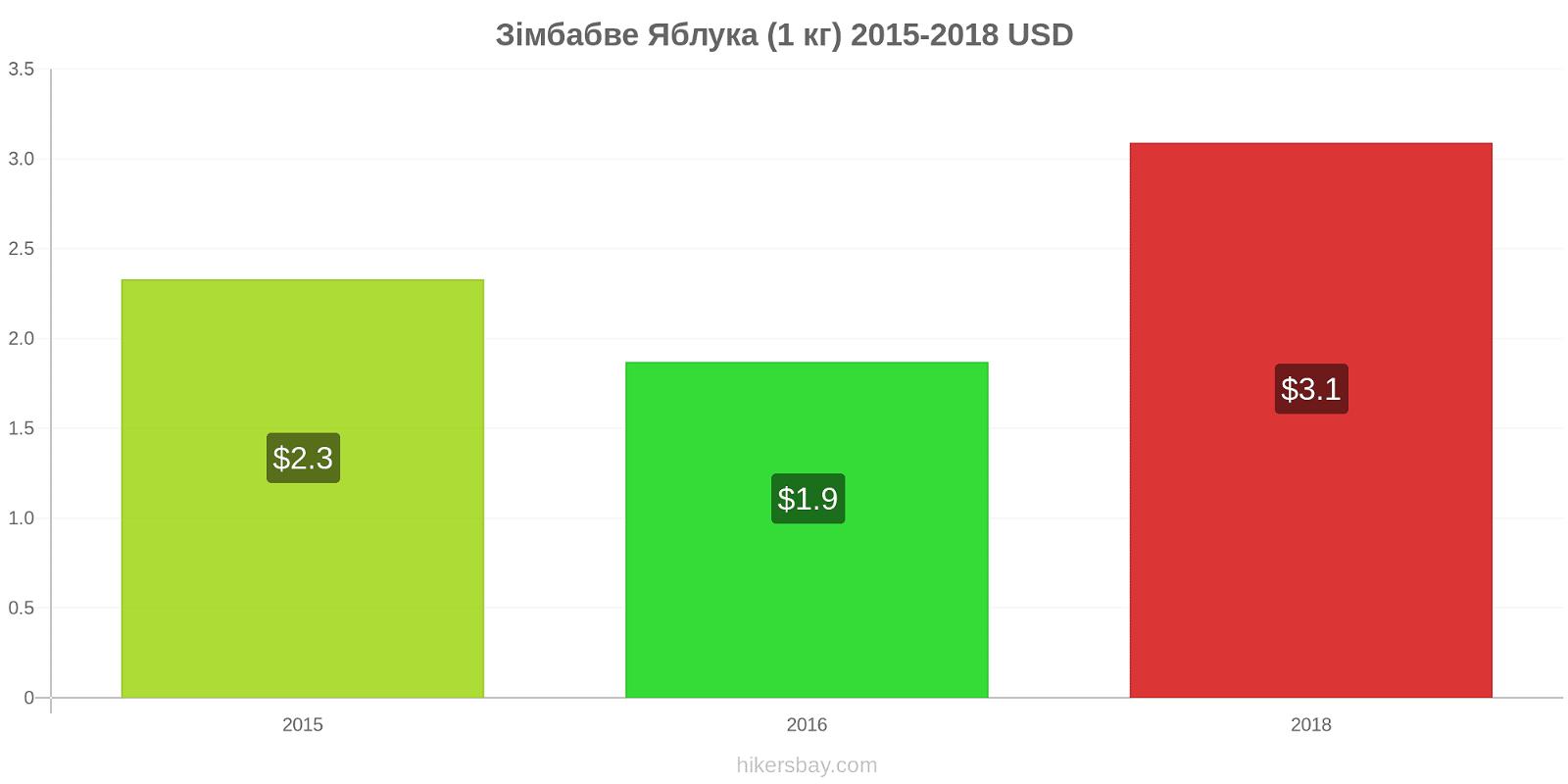 Зімбабве зміни цін Яблука (1 кг) hikersbay.com