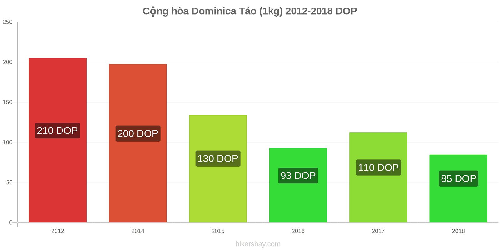 Cộng hòa Dominica thay đổi giá Táo (1kg) hikersbay.com