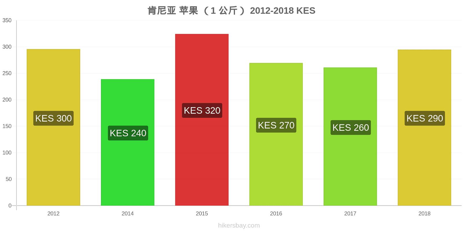 肯尼亚 价格变化 苹果 (1 公斤) hikersbay.com