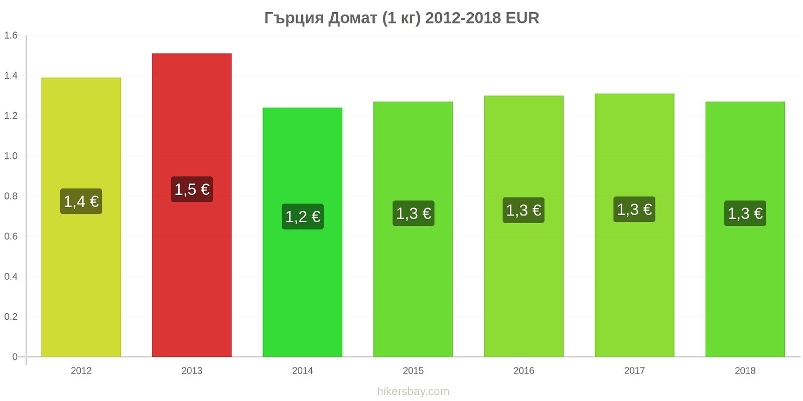 Гърция ценови промени Домат (1 кг) hikersbay.com
