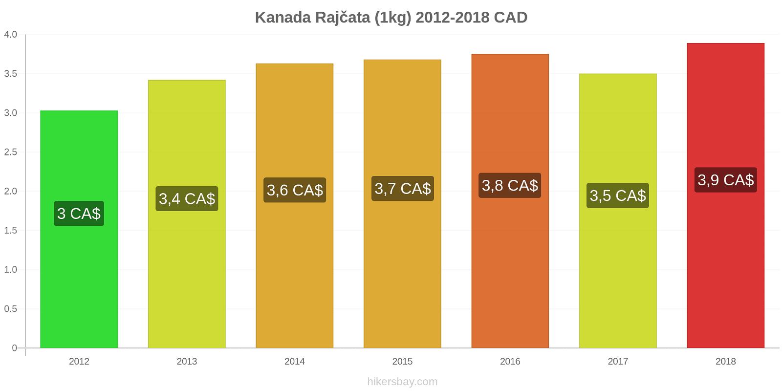 Kanada změny cen Rajčata (1kg) hikersbay.com