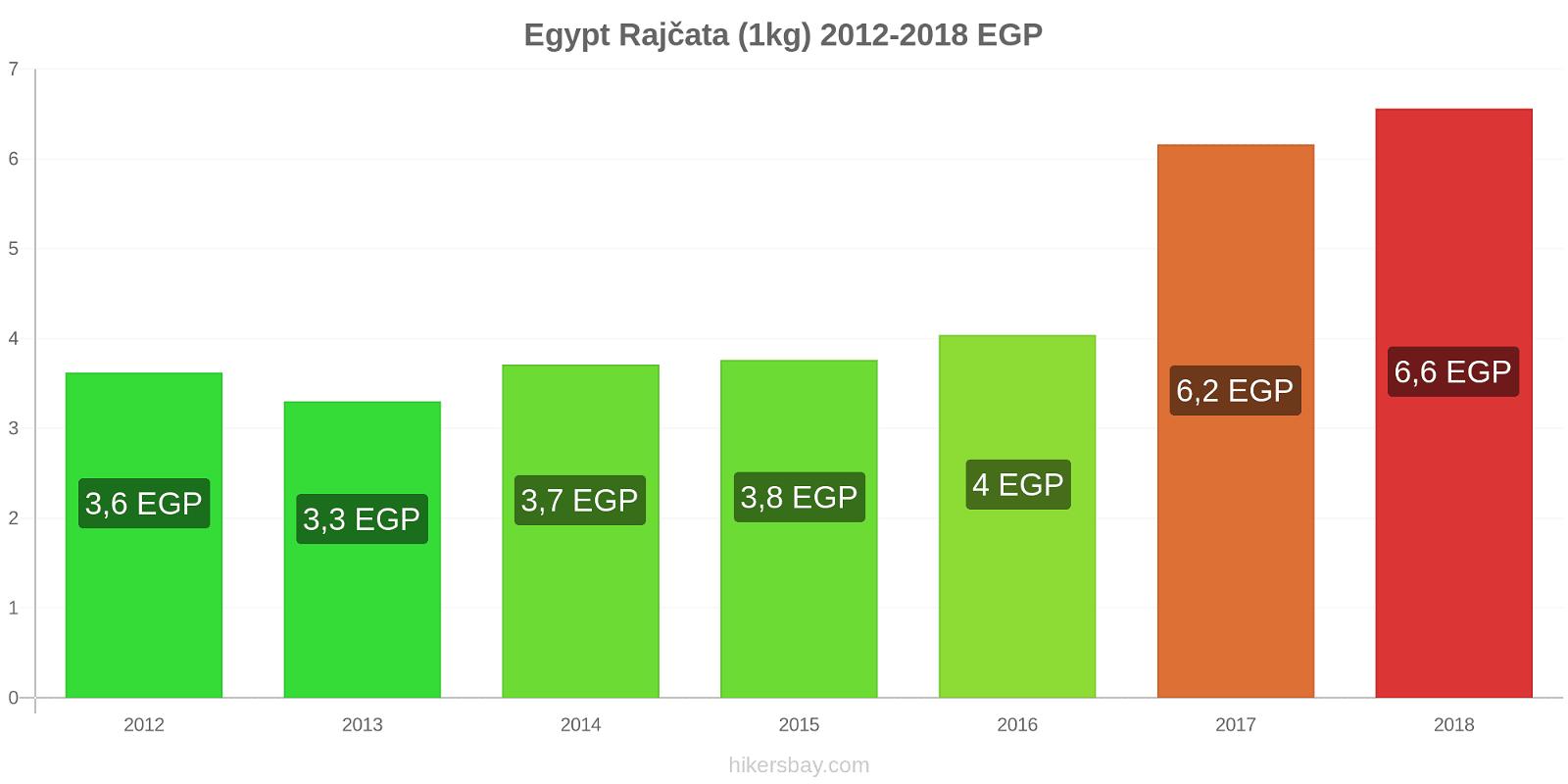 Egypt změny cen Rajčata (1kg) hikersbay.com