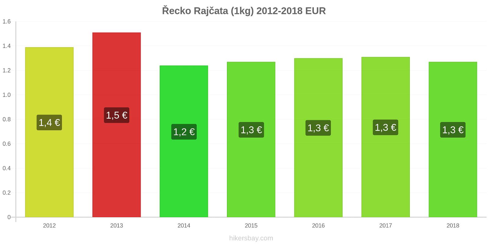 Řecko změny cen Rajčata (1kg) hikersbay.com