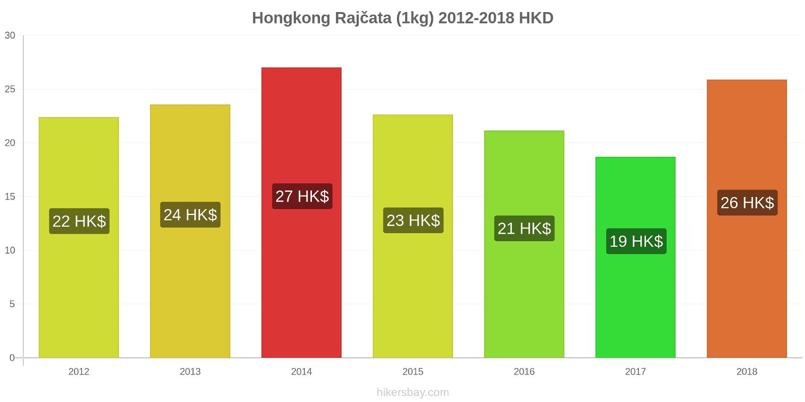 Hongkong změny cen Rajčata (1kg) hikersbay.com