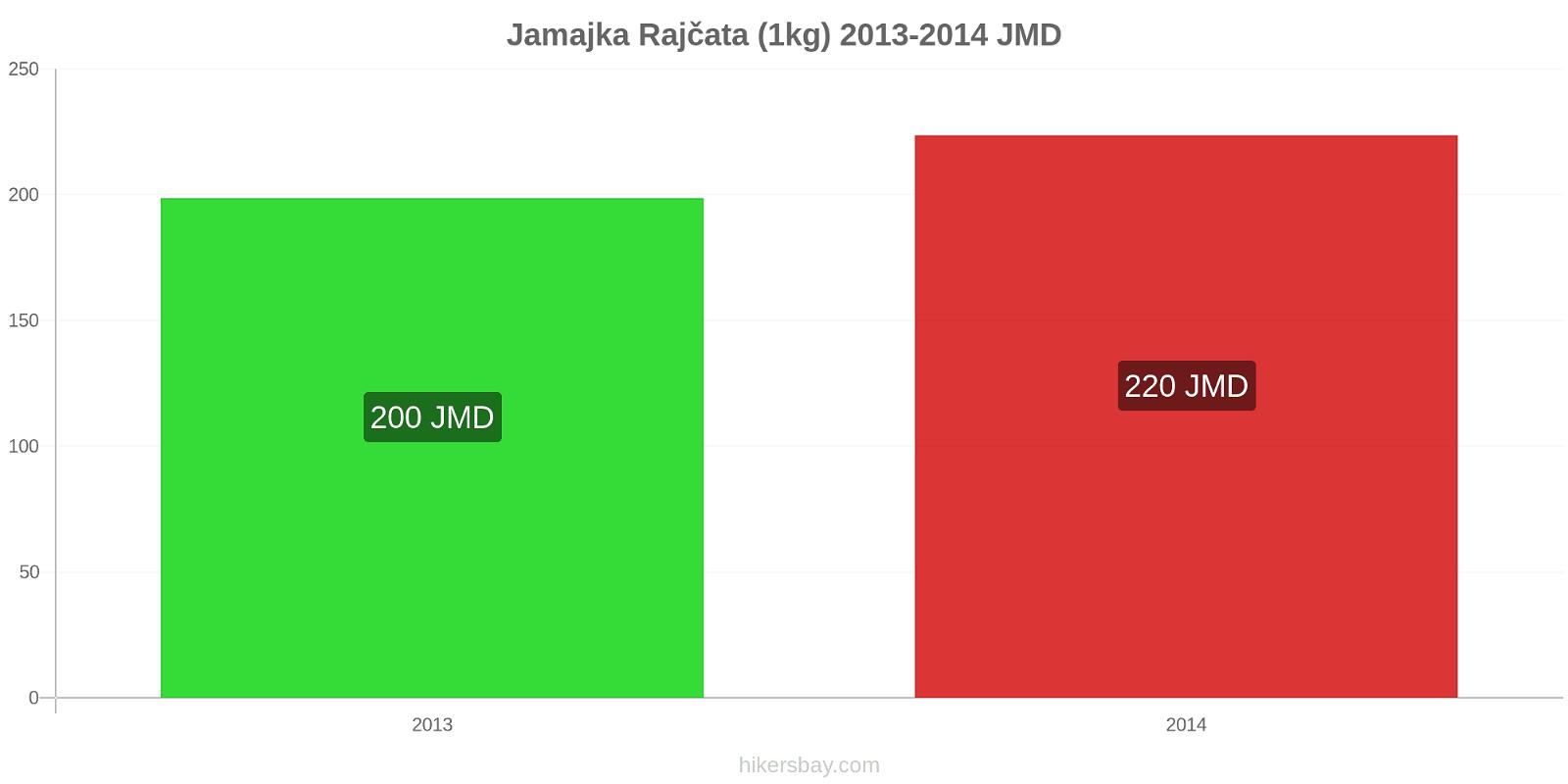 Jamajka změny cen Rajčata (1kg) hikersbay.com