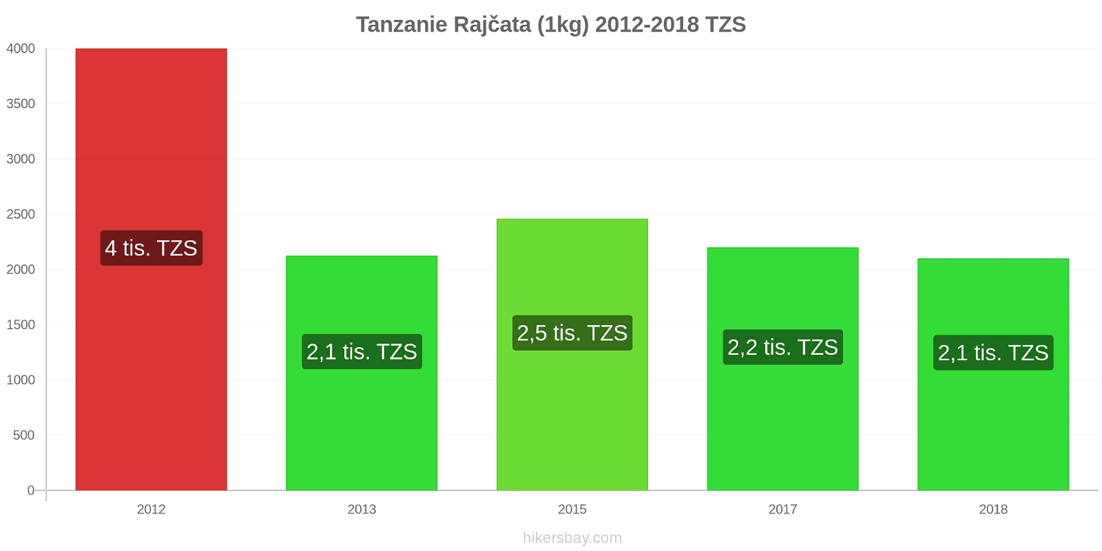 Tanzanie změny cen Rajčata (1kg) hikersbay.com
