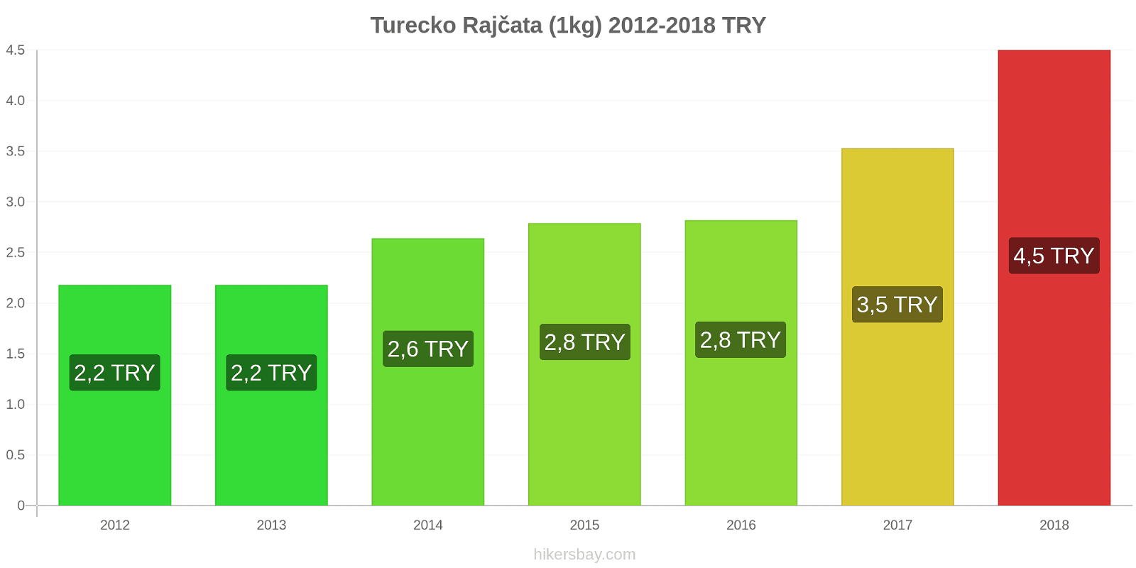 Turecko změny cen Rajčata (1kg) hikersbay.com