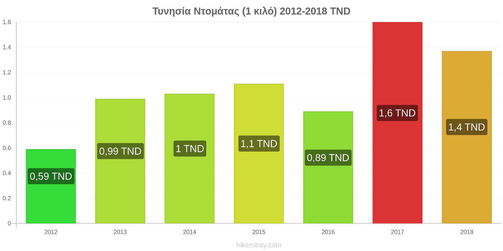 Τυνησία αλλαγές τιμών Ντομάτας (1 κιλό) hikersbay.com