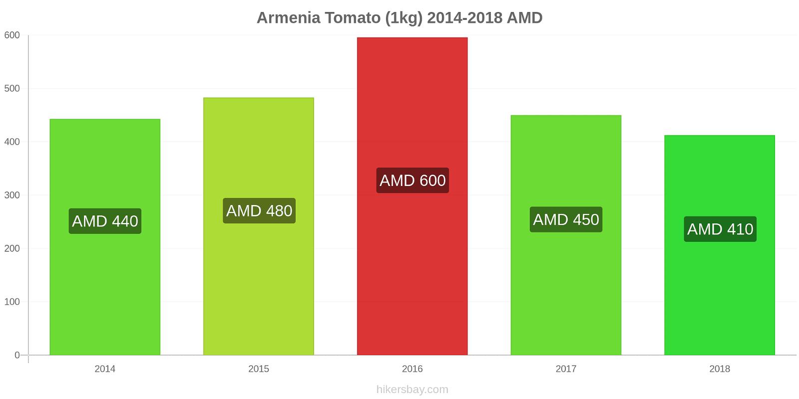 Armenia price changes Tomato (1kg) hikersbay.com