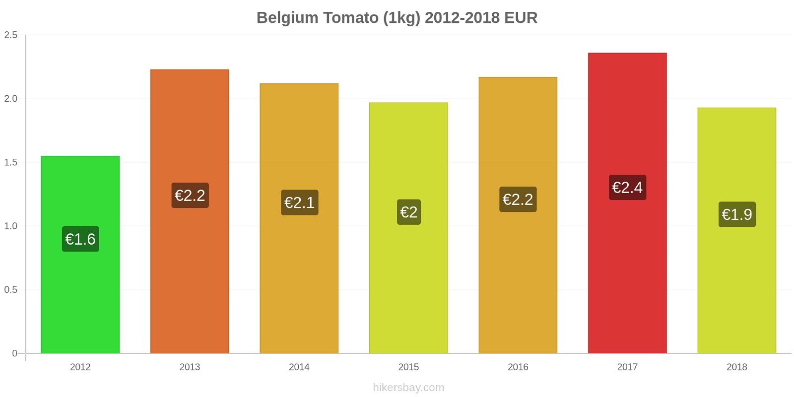 Belgium price changes Tomato (1kg) hikersbay.com