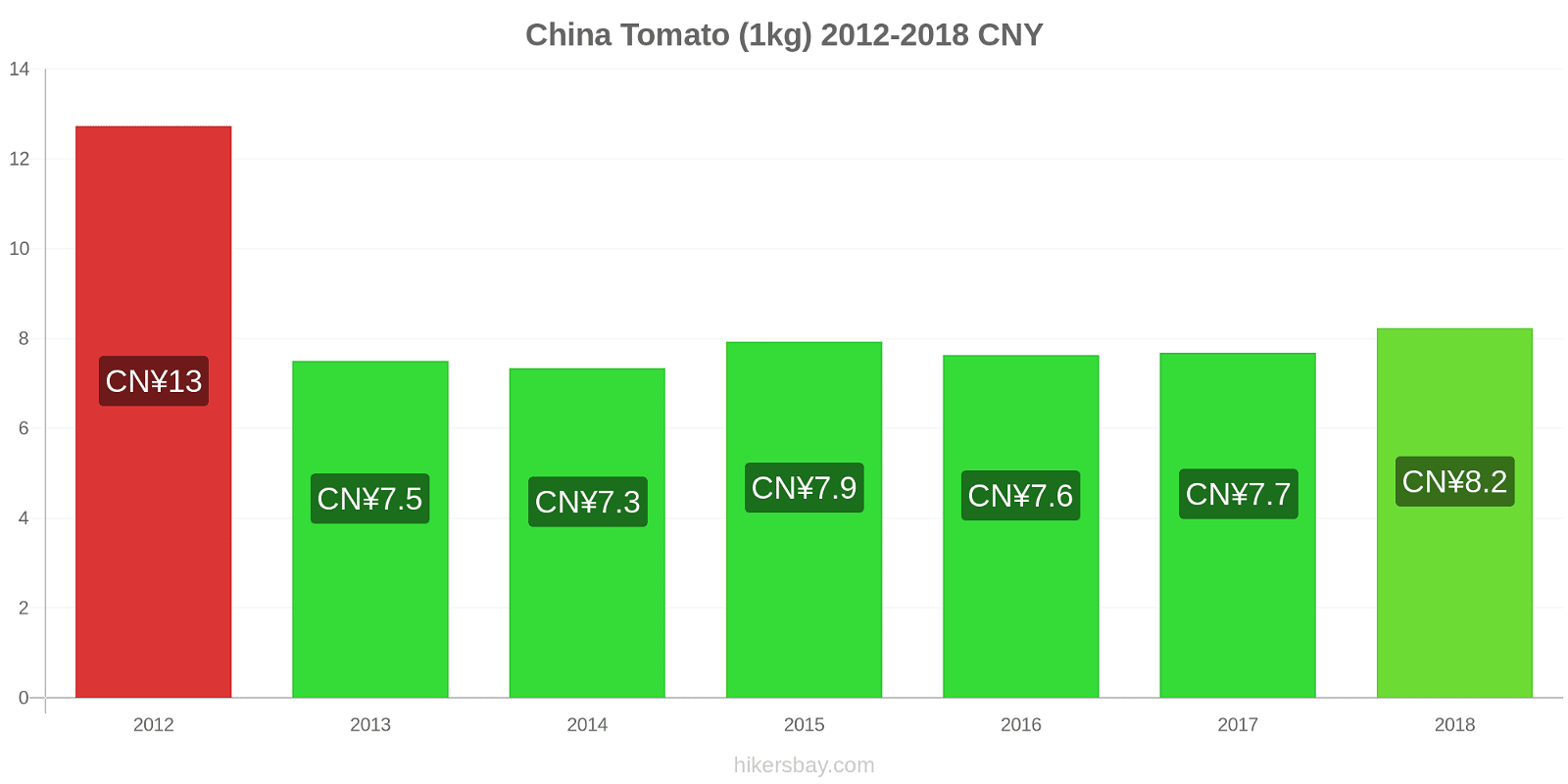 China price changes Tomato (1kg) hikersbay.com