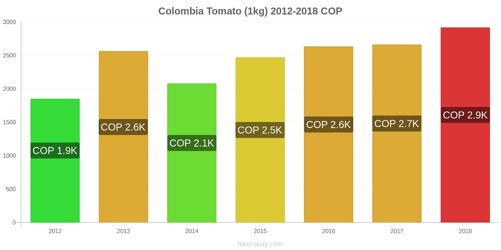 Colombia price changes Tomato (1kg) hikersbay.com