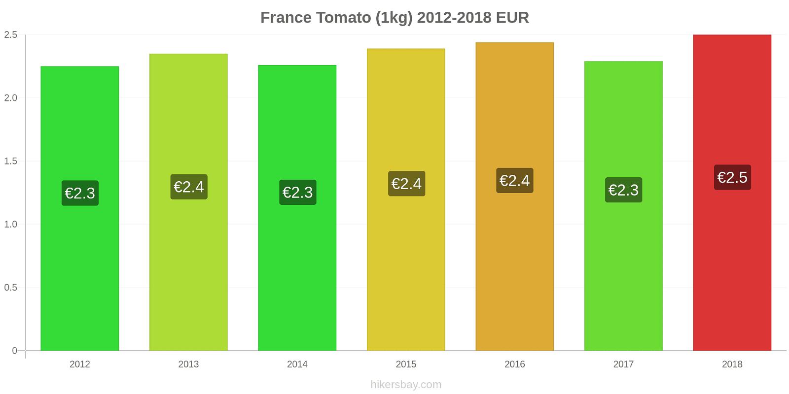 France price changes Tomato (1kg) hikersbay.com