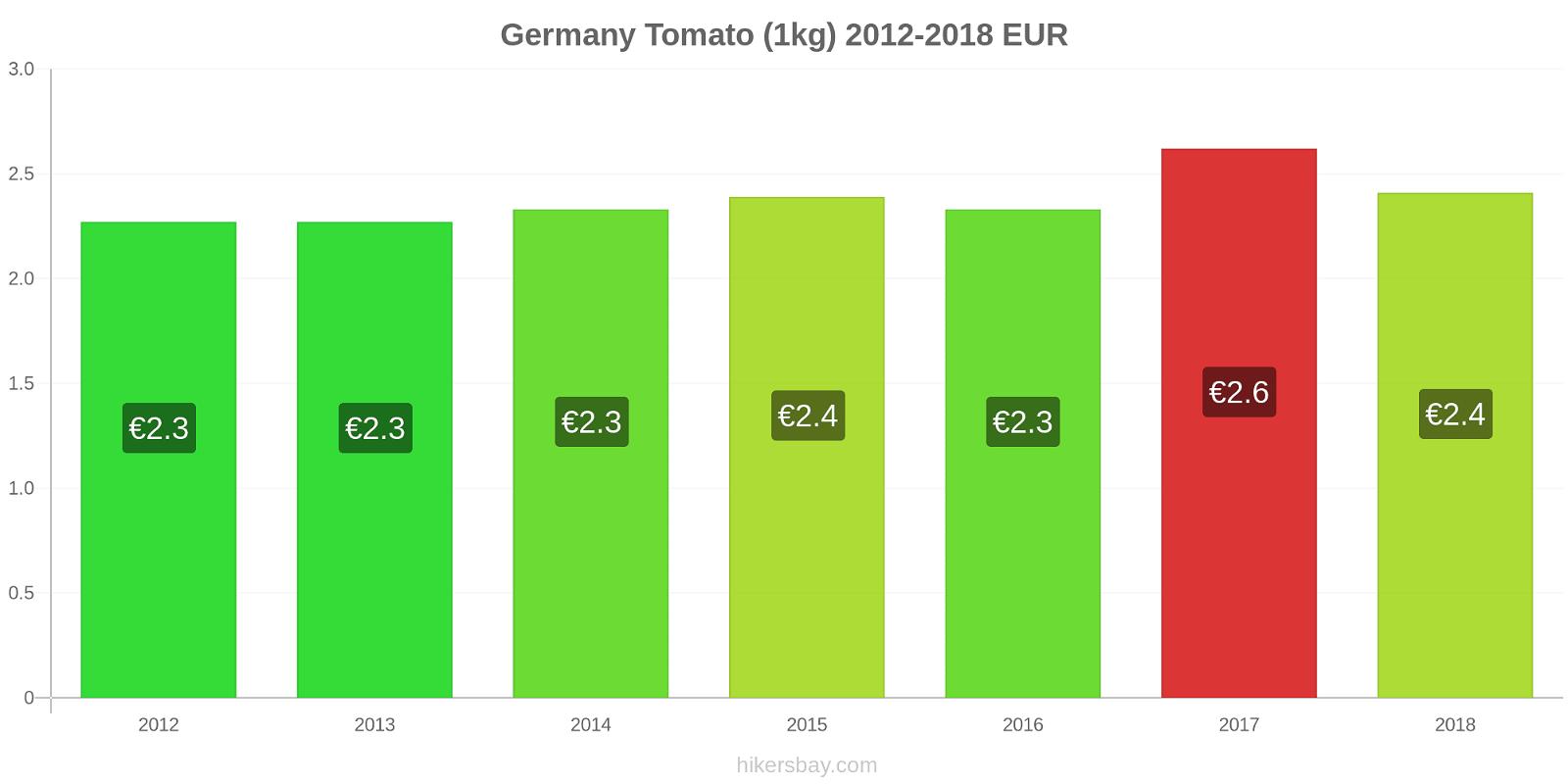 Germany price changes Tomato (1kg) hikersbay.com